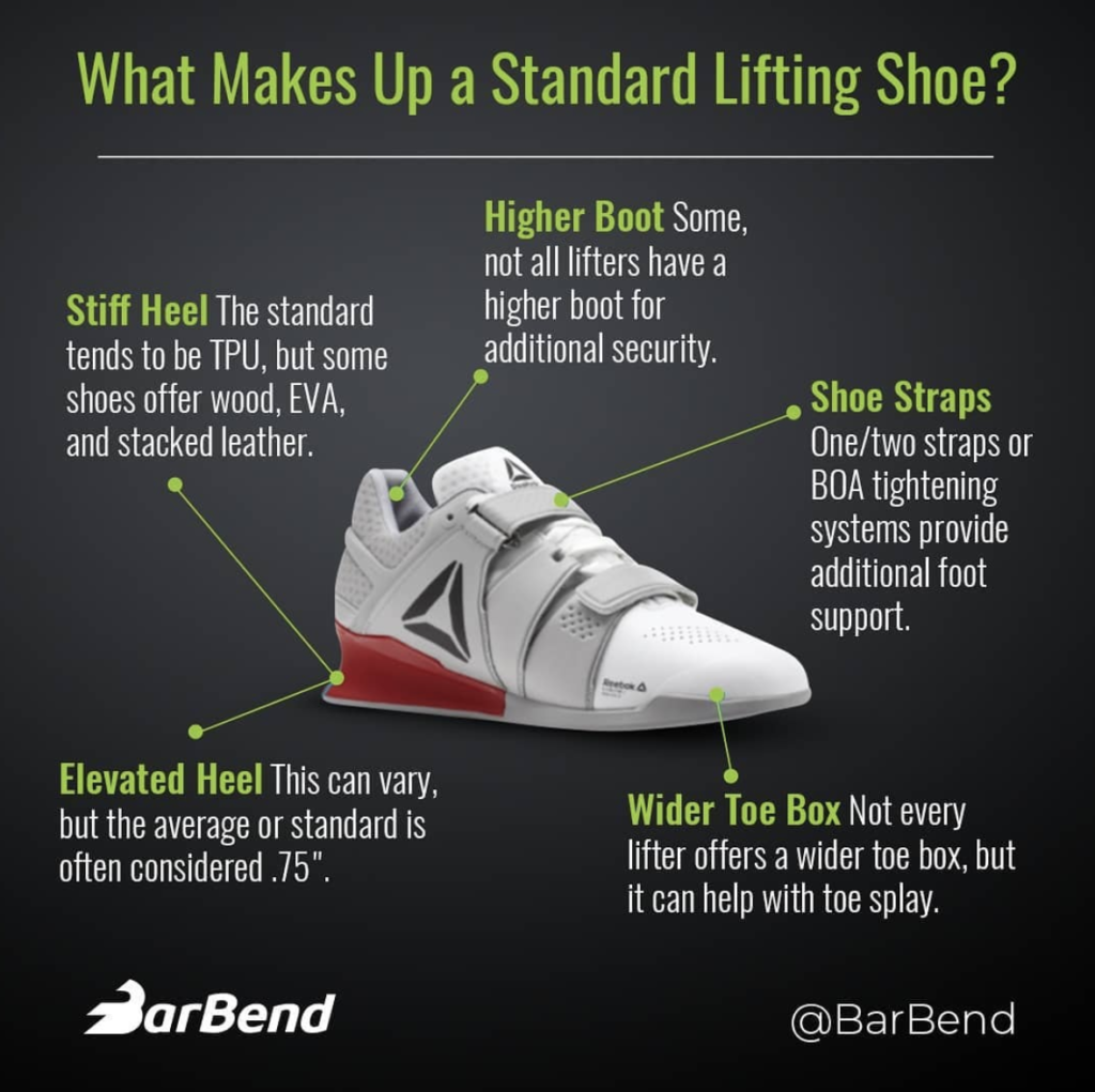 Different Parts of a Weight Lifting Shoe