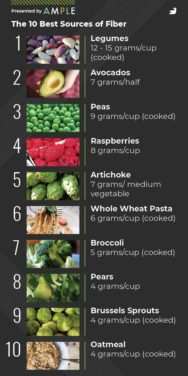 Best Sources of Fiber