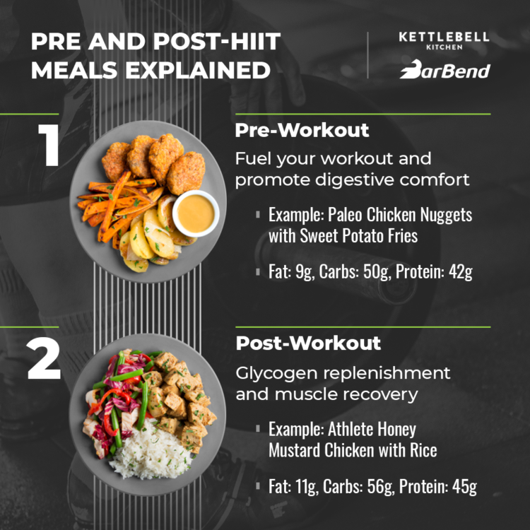 Kettlebell Kitchen Pre and Post-HIIT Meals