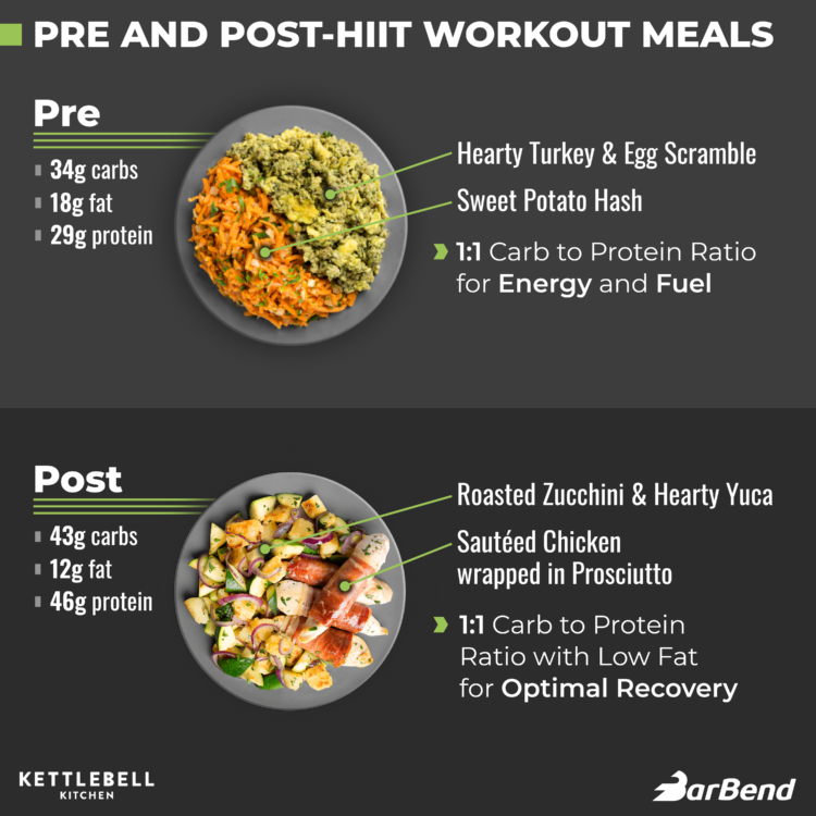 Pre and Post-Workout Meals